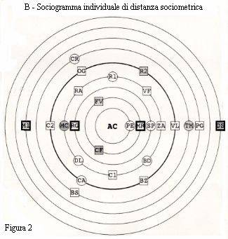test sociogramma